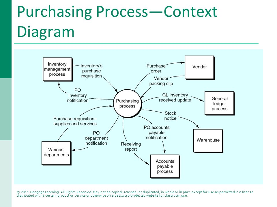 The purchasing process ppt video online download purchasing processcontext diagram publicscrutiny Image collections