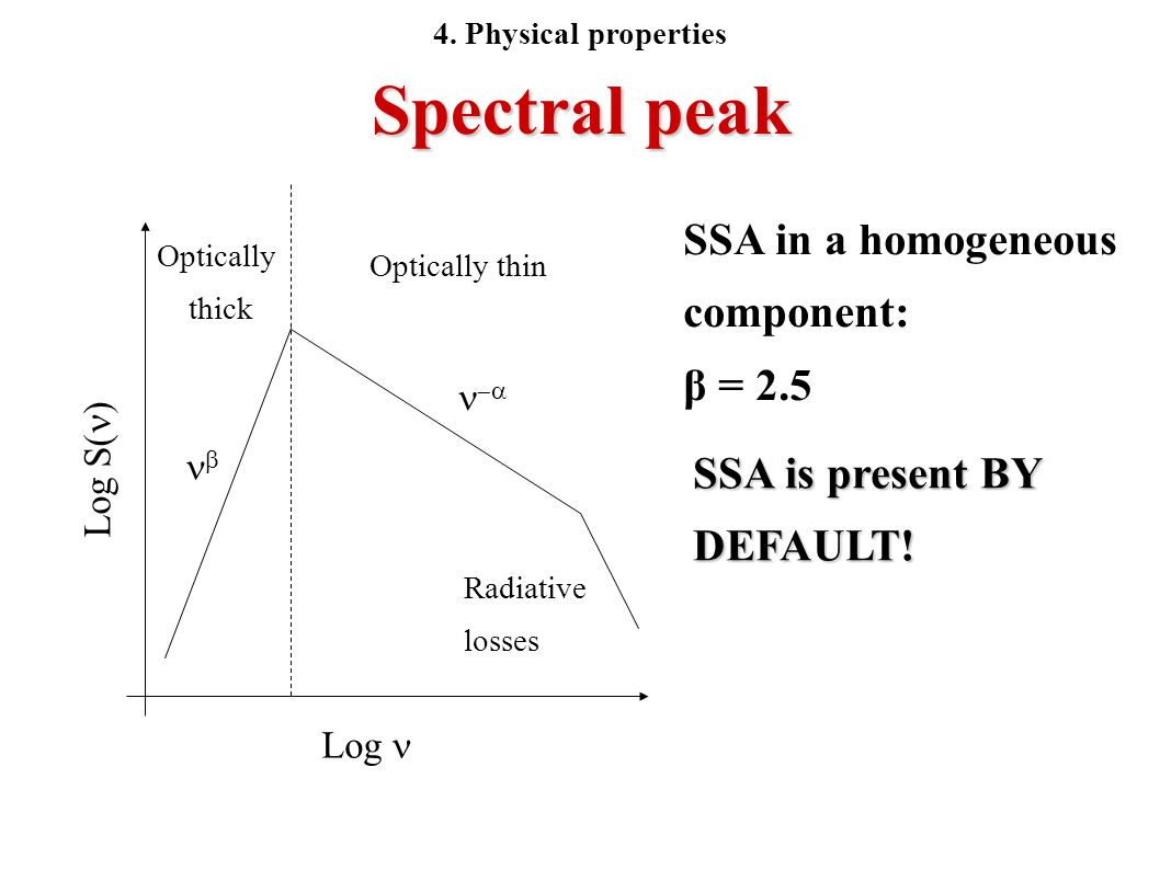 Spectral peak SSA in a homogeneous component: β = 2.5