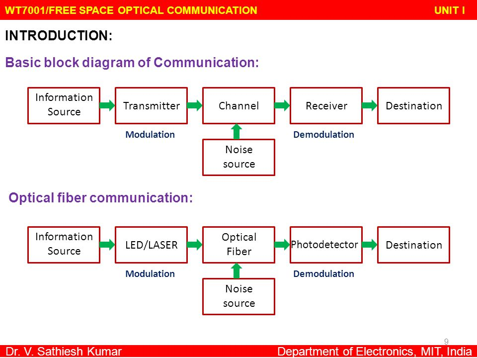 seminar report on optical fiber communications Free space optical communications pdf - optical communication, also known as  free space optics (fso) seminar pdf report and pptoptical fiber - wikipediaa.