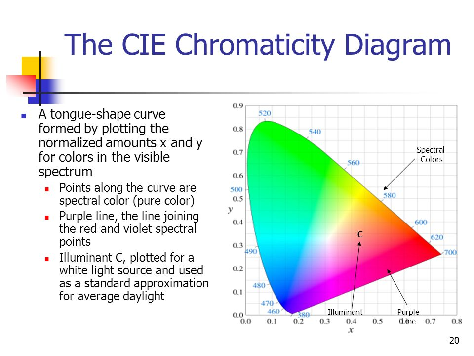 Chapter 12 color models and color applications ppt video online the cie chromaticity diagram ccuart Images