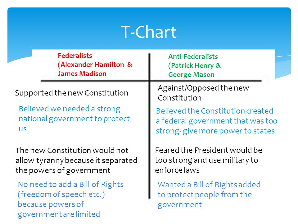 a look at the opposing views between federalists and anti federalists Although their views were federalists vs anti-federalists: the differences between federalists and the differences between federalists and anti-federalists.