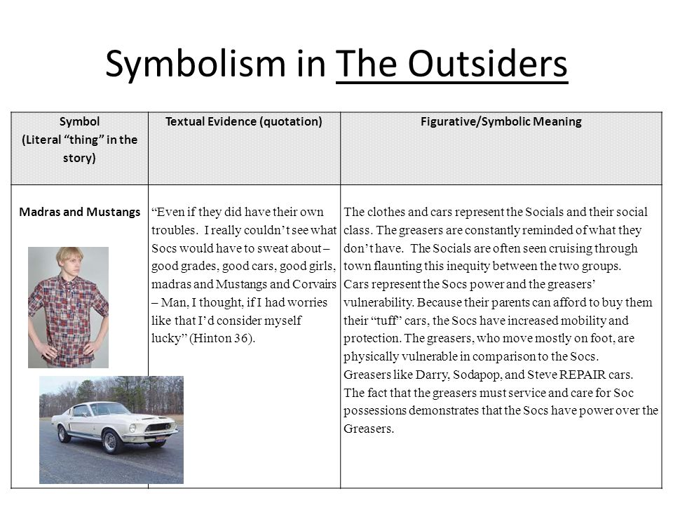 essay themes for the outsiders Themes in the outsiders essay help writing dissertation proposal 12 abril, 2018 sin categoría sin comentarios not all research papers are boring libraries will.
