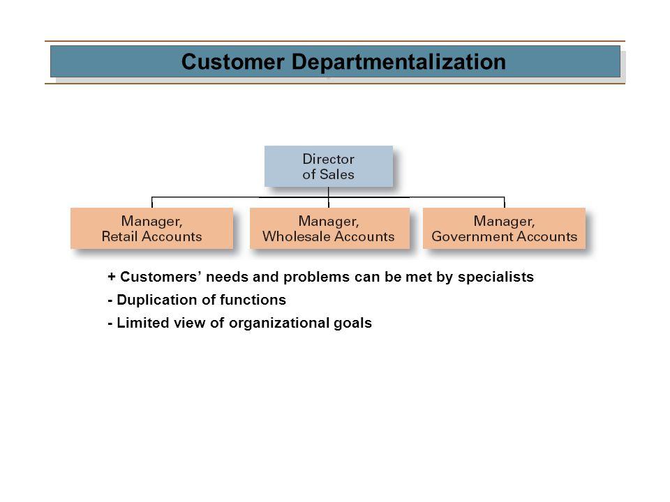 Customer Departmentalization