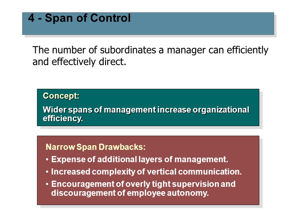 4 - Span of Control The number of subordinates a manager can efficiently and effectively direct. Concept: