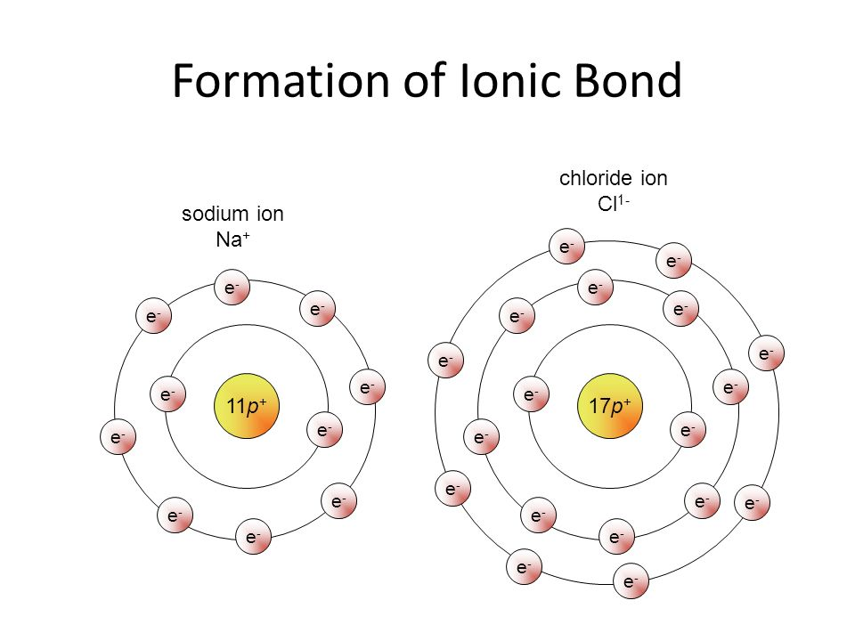 Ionic Amp Covalent Bonding Ppt Download