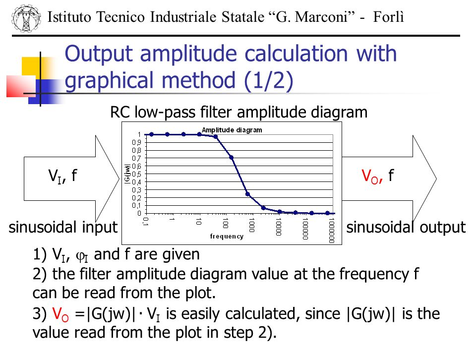 Output amplitude calculation with graphical method (1/2)