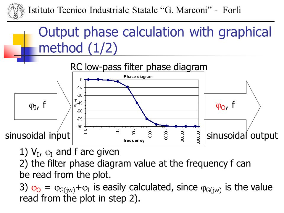 Output phase calculation with graphical method (1/2)