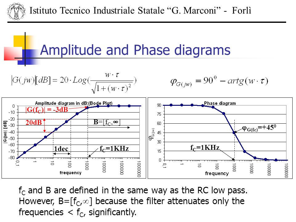 Amplitude and Phase diagrams