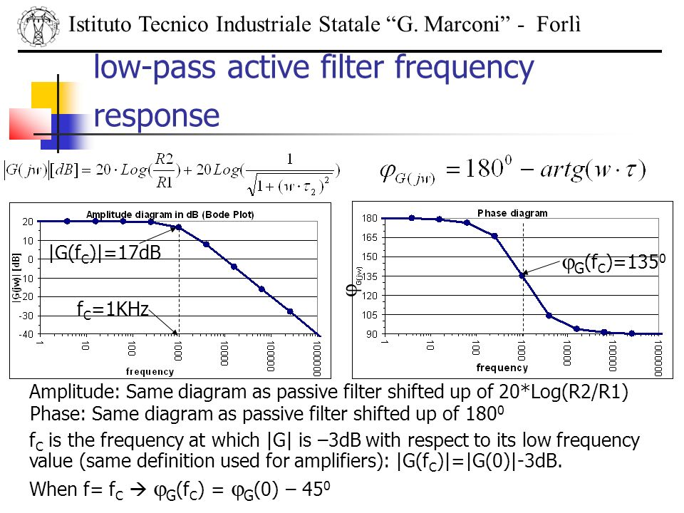 low-pass active filter frequency response