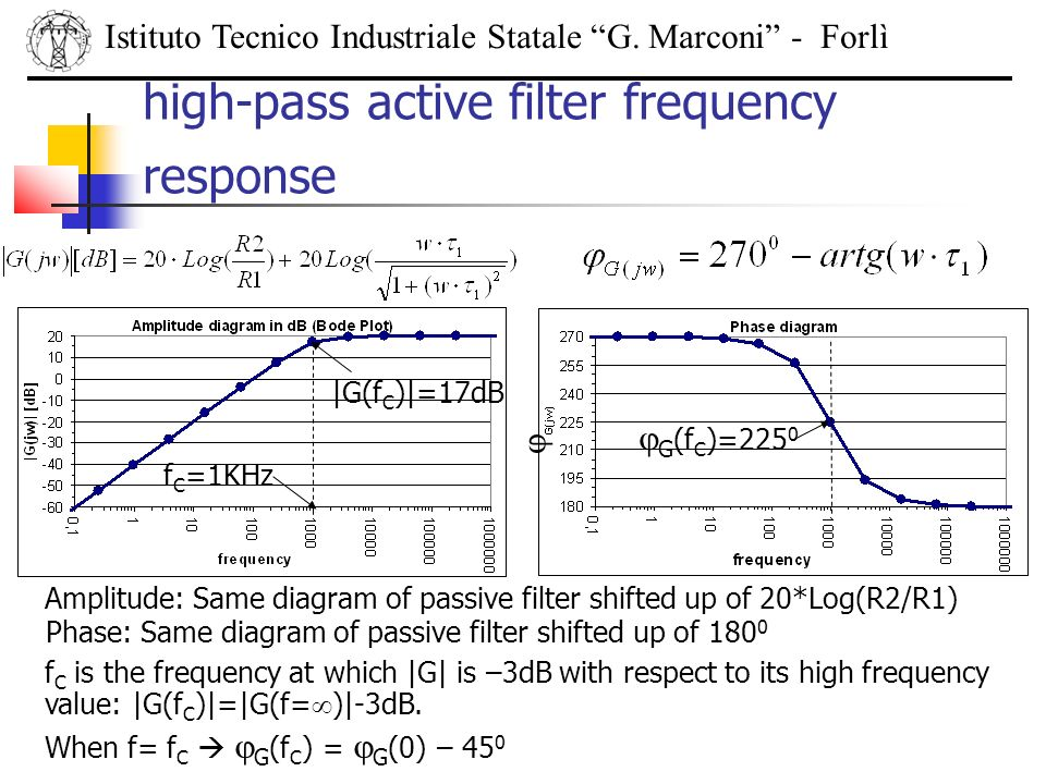 high-pass active filter frequency response