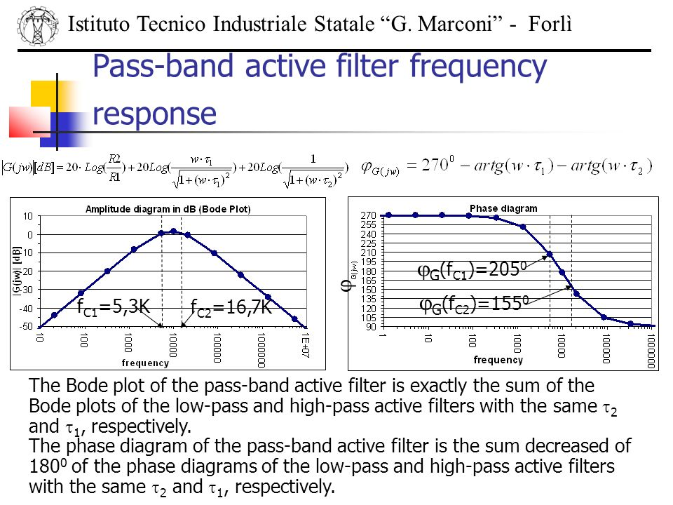 Pass-band active filter frequency response