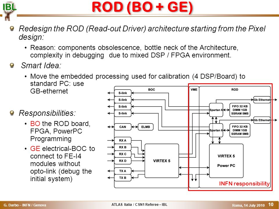 ROD (BO + GE) Redesign the ROD (Read-out Driver) architecture starting from the Pixel design: