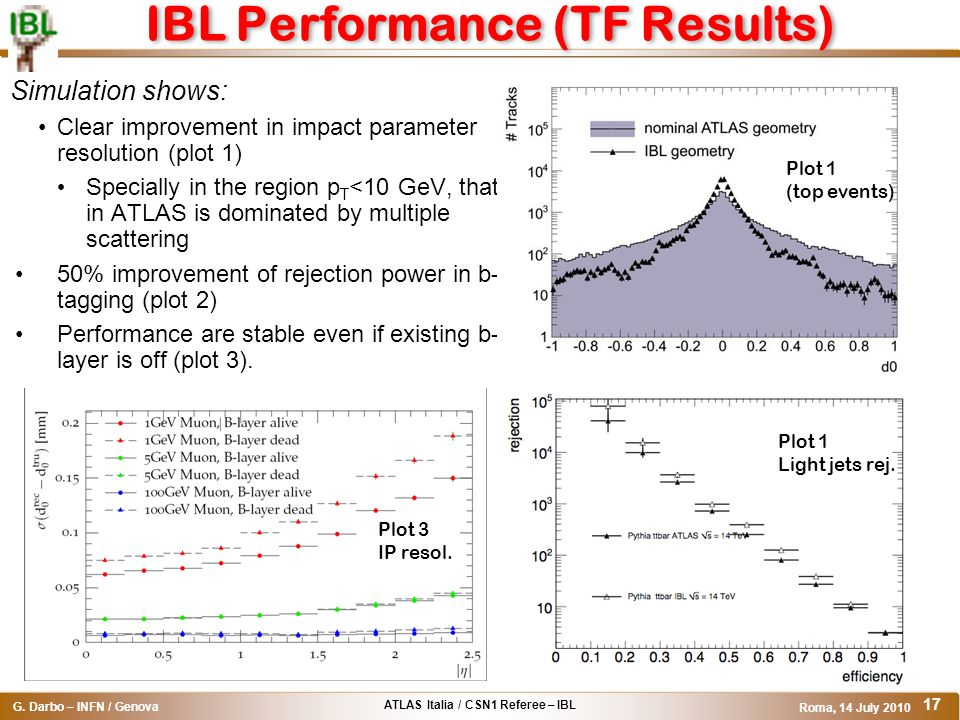 IBL Performance (TF Results)