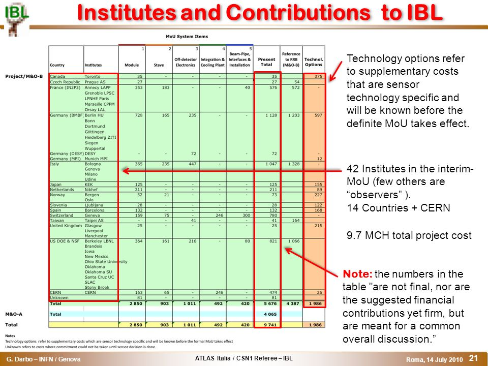 Institutes and Contributions to IBL
