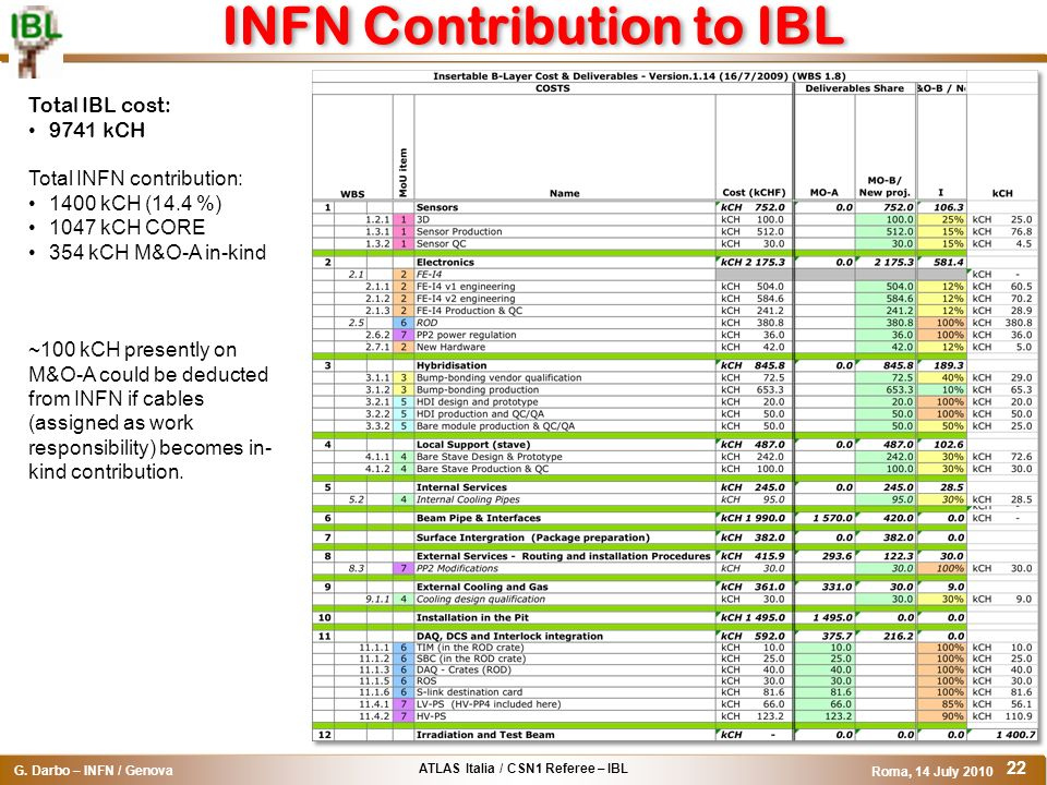 INFN Contribution to IBL