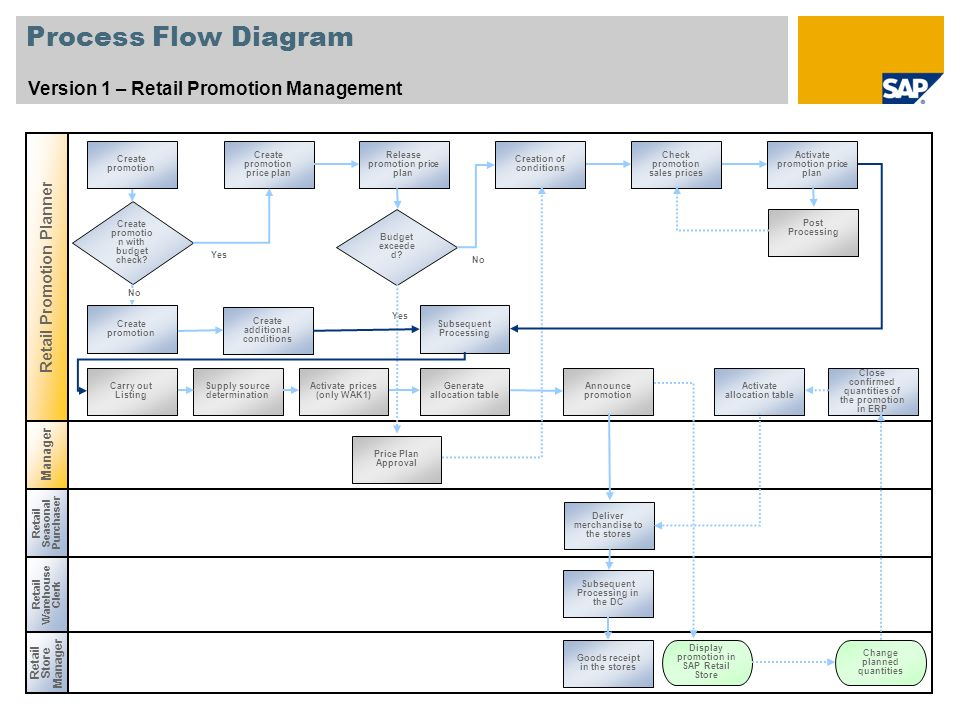 Promotion management sap best practices for retail france ppt 4 process flow diagram ccuart Choice Image
