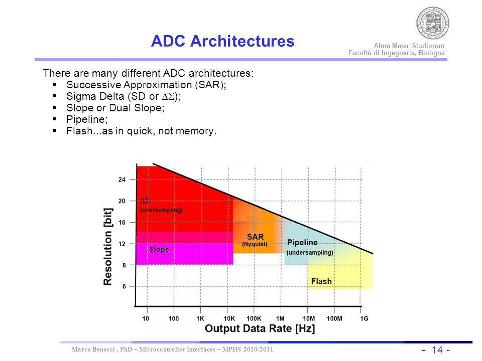 ADC Architectures There are many different ADC architectures: