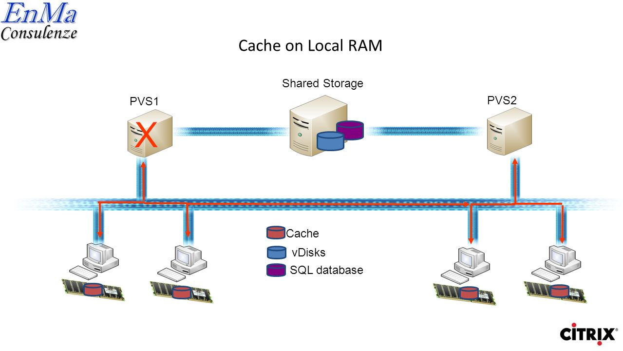 X Cache on Local RAM Shared Storage PVS1 PVS2 Cache vDisks