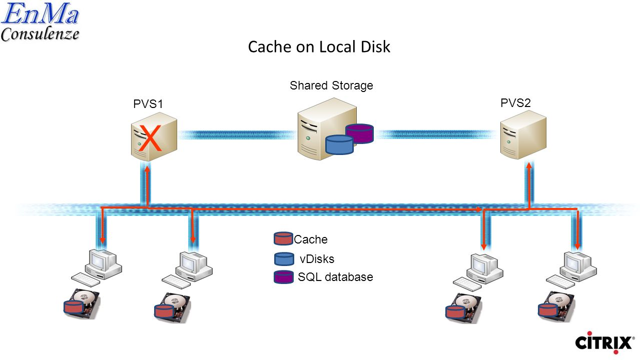 X Cache on Local Disk Shared Storage PVS1 PVS2 Cache vDisks
