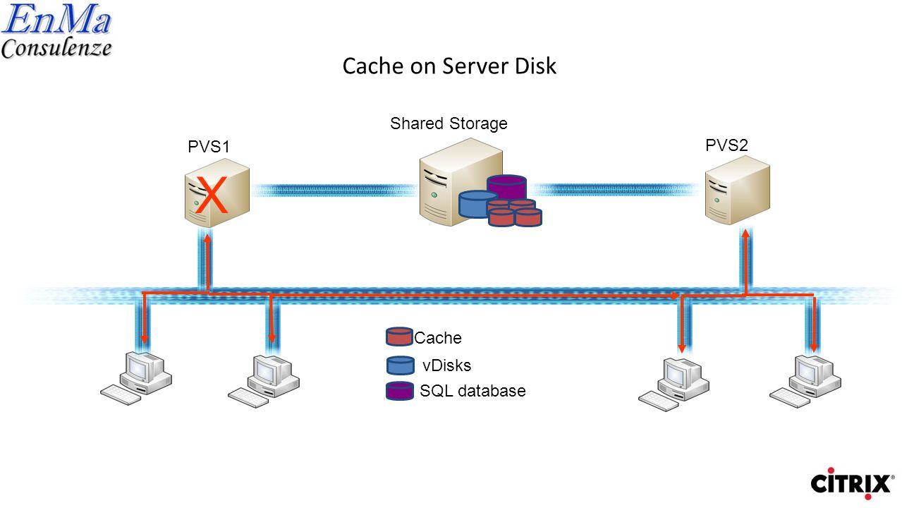X Cache on Server Disk Shared Storage PVS1 PVS2 Cache vDisks
