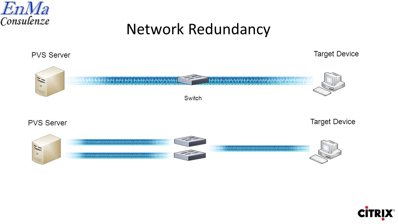 Network Redundancy Target Device PVS Server Target Device PVS Server