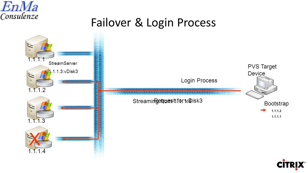 Failover & Login Process