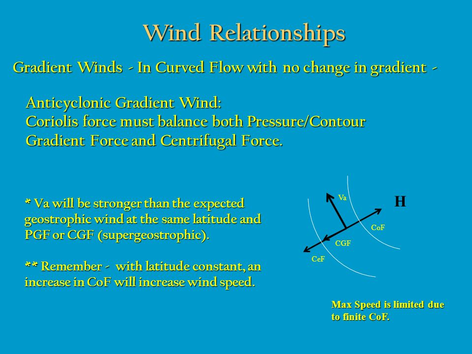 Wind Relationships Gradient Winds - In Curved Flow with no change in gradient - Anticyclonic Gradient Wind: