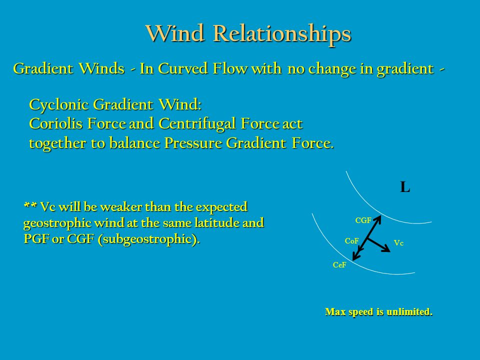 Wind Relationships Gradient Winds - In Curved Flow with no change in gradient - Cyclonic Gradient Wind: