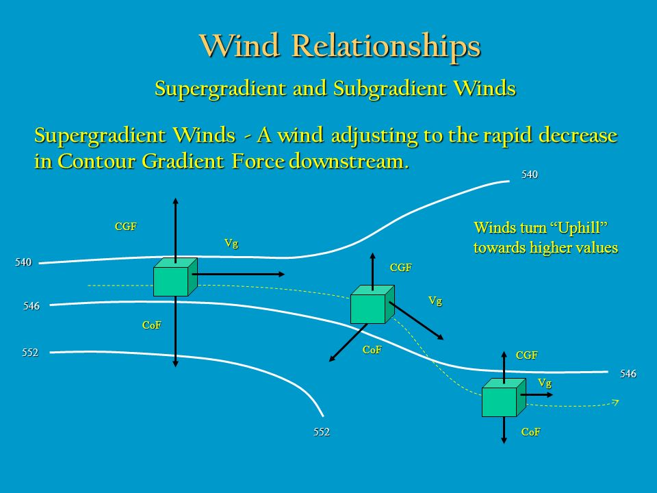 Wind Relationships Supergradient and Subgradient Winds