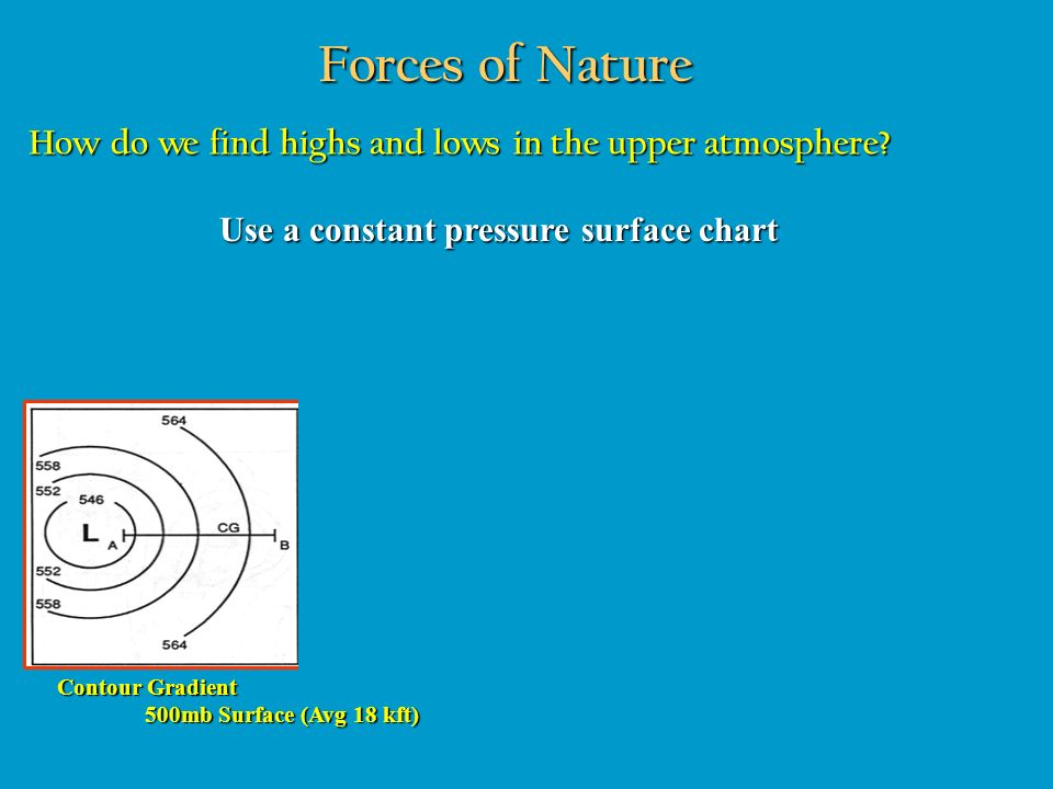 Forces of Nature How do we find highs and lows in the upper atmosphere Use a constant pressure surface chart.