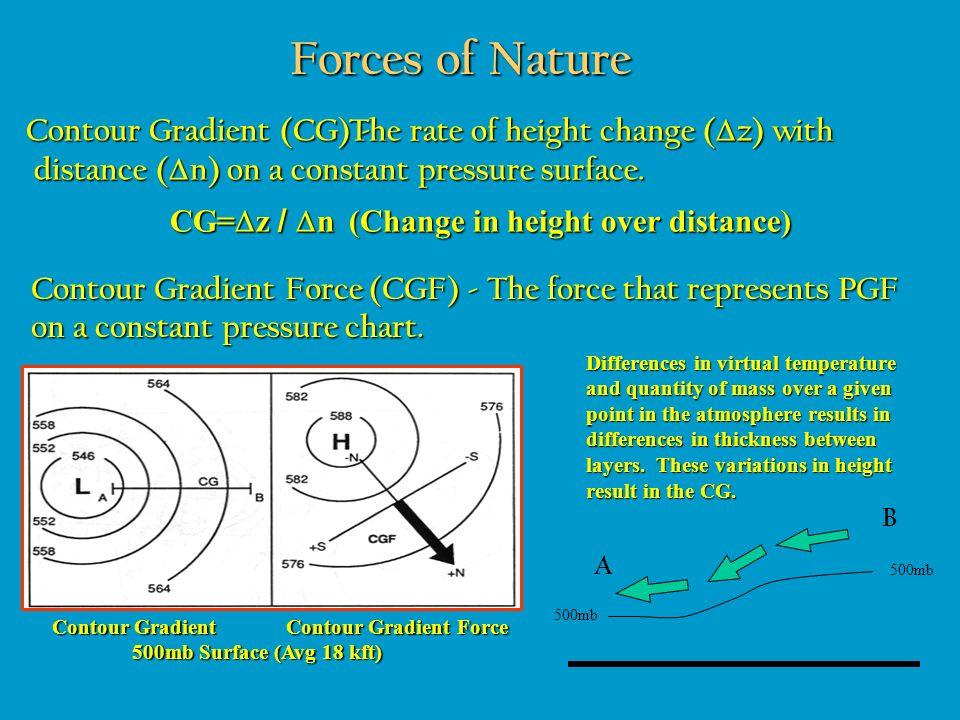 Forces of Nature Contour Gradient (CG) -