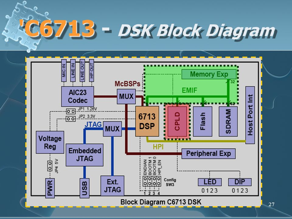 C6713 - DSK Block Diagram