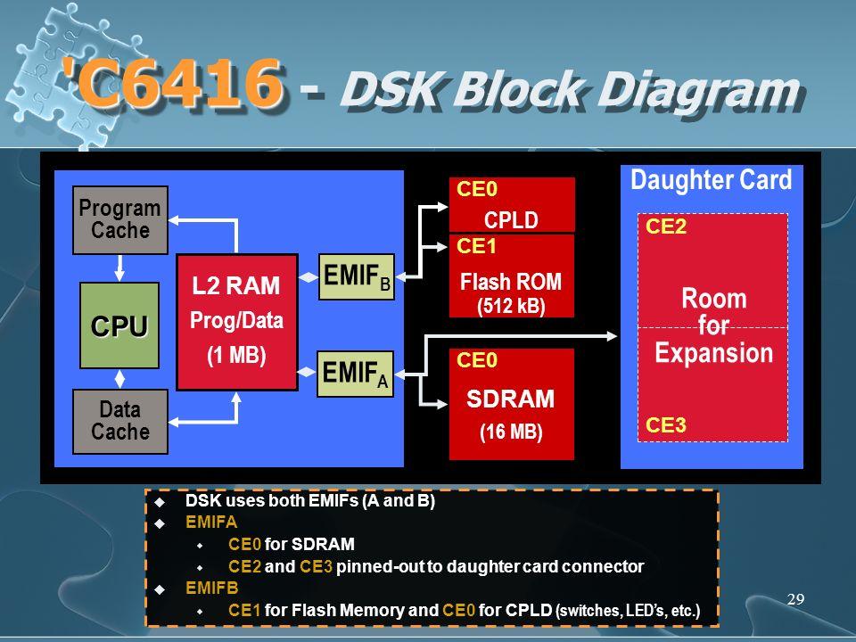 C6416 - DSK Block Diagram TMS320C6416 DSP Starter Kit (DSK)