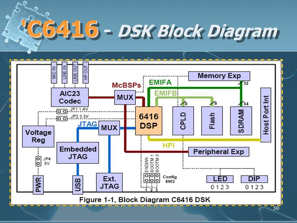 C6416 - DSK Block Diagram