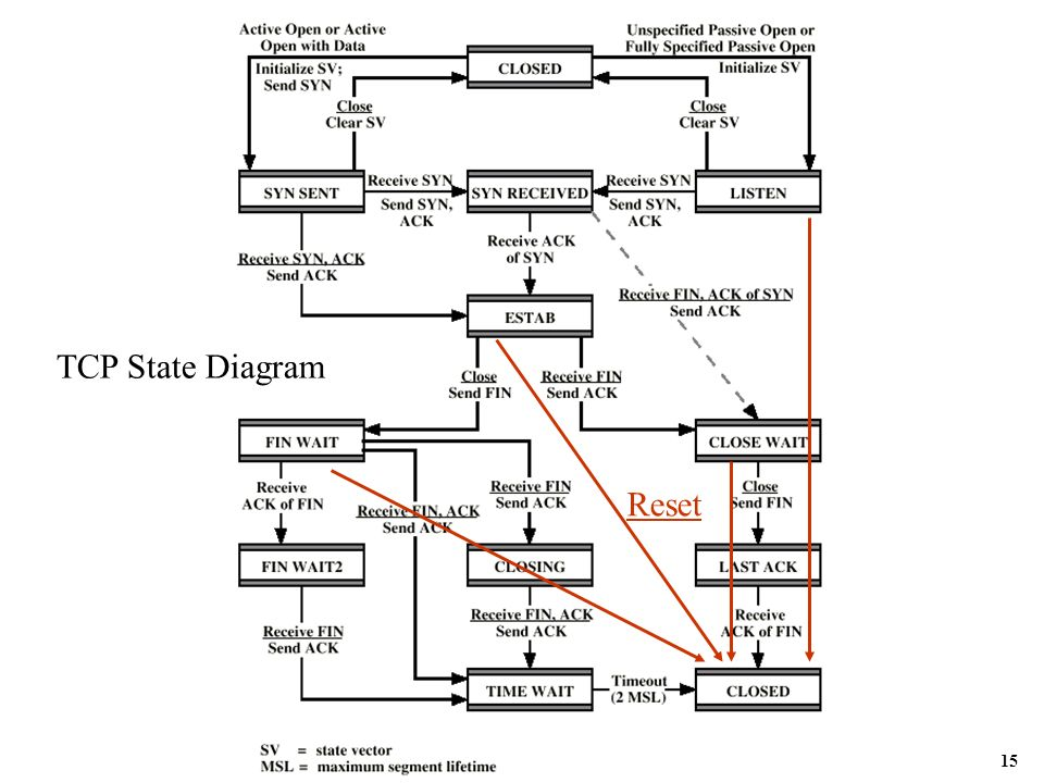 tcp state diagram state diagram for intake form oohub - image - tcp state diagram