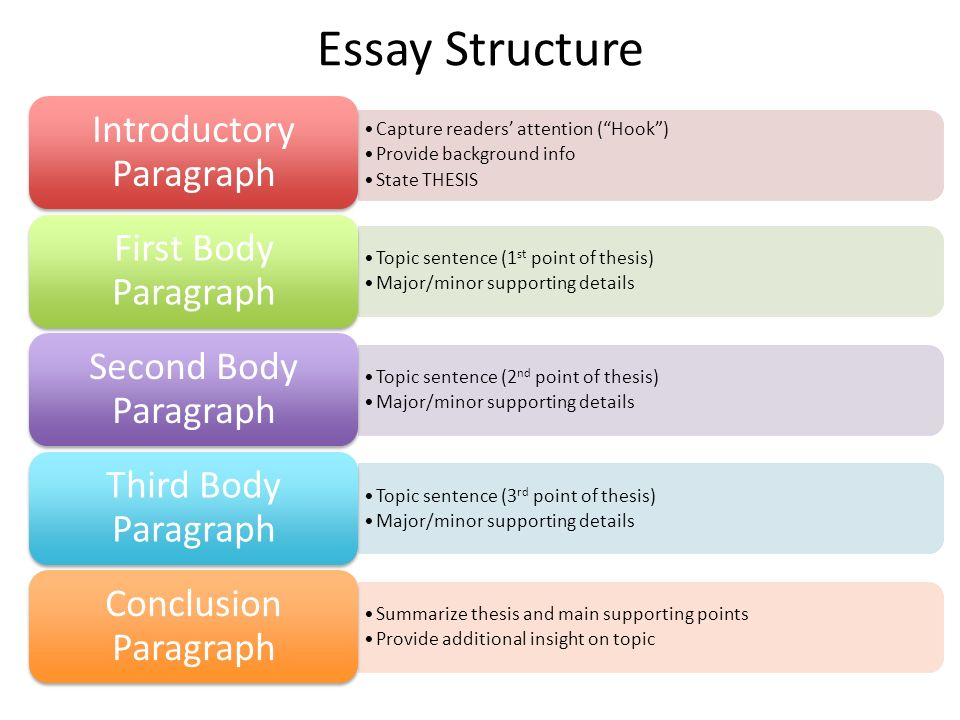 write introductory paragraph english essay Like writing the title, you can wait to write your introductory paragraph until you   in essays that relate to current issues, rather than english or scientific essays.