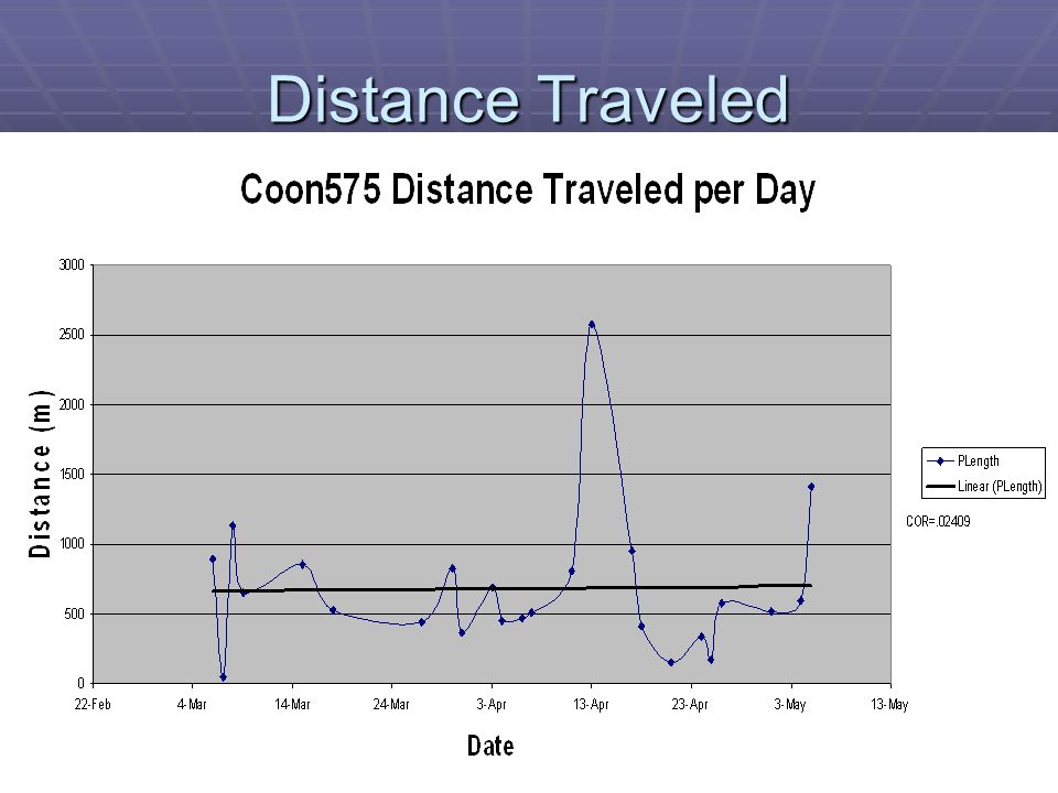 how to find distance traveled