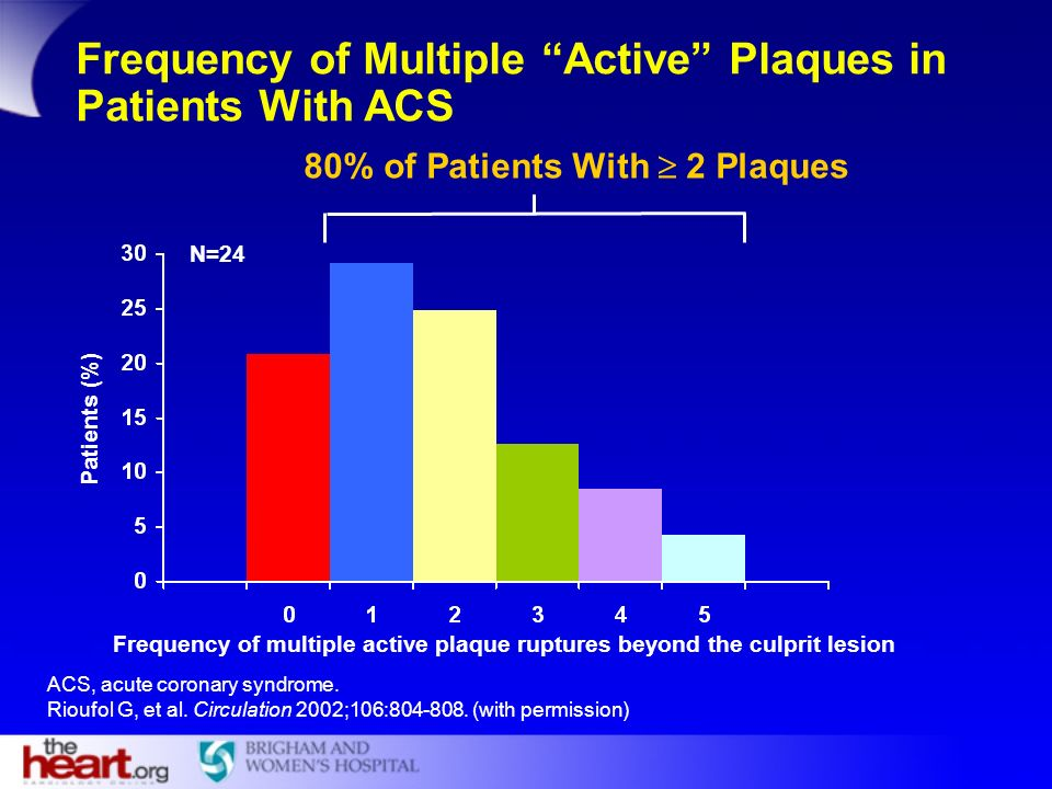 Frequency of Multiple Active Plaques in Patients With ACS