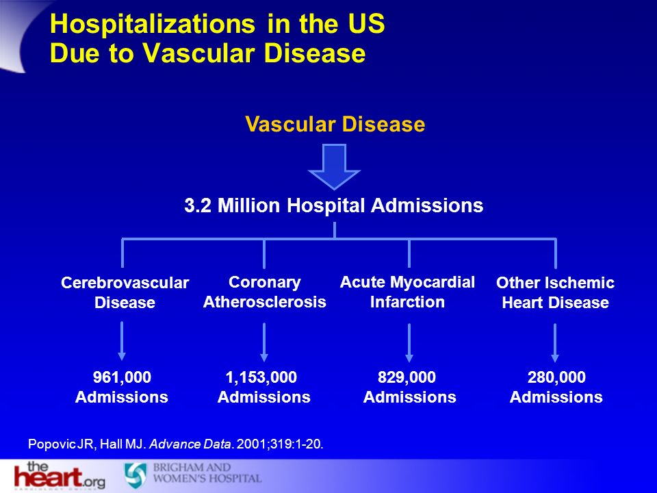 Hospitalizations in the US Due to Vascular Disease
