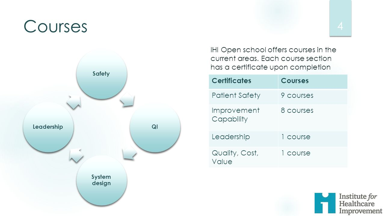 Ihi certificate what is it and why you should get it ppt download courses ihi open school offers courses in the current areas each course section has a 1betcityfo Gallery