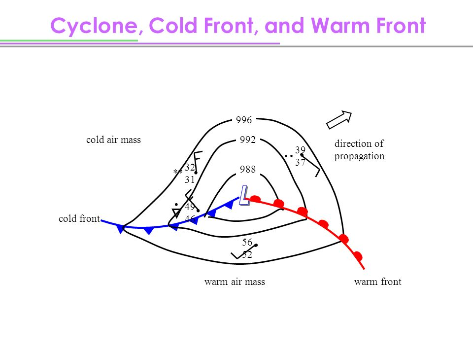 how to read weather fronts