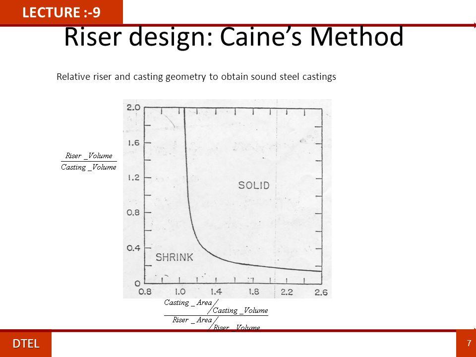Caine S Method Riser Design