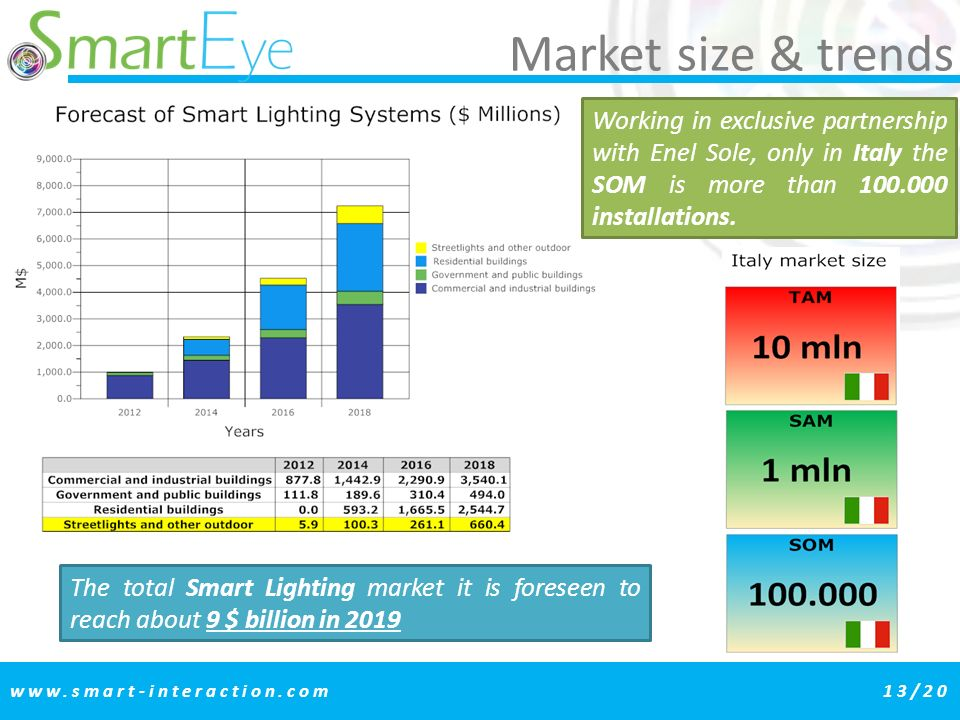 Market size & trends Working in exclusive partnership with Enel Sole, only in Italy the SOM is more than 100.000 installations.