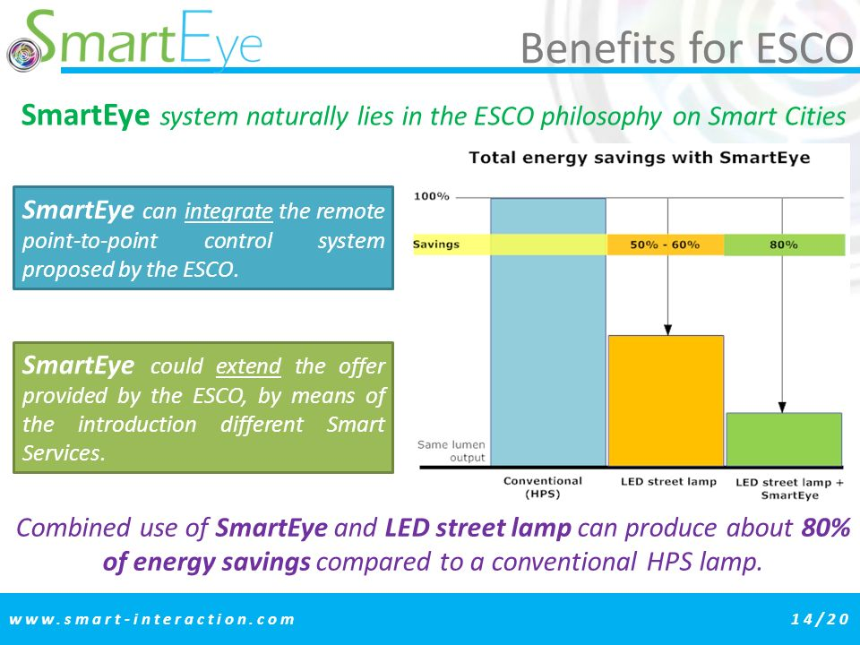 SmartEye system naturally lies in the ESCO philosophy on Smart Cities