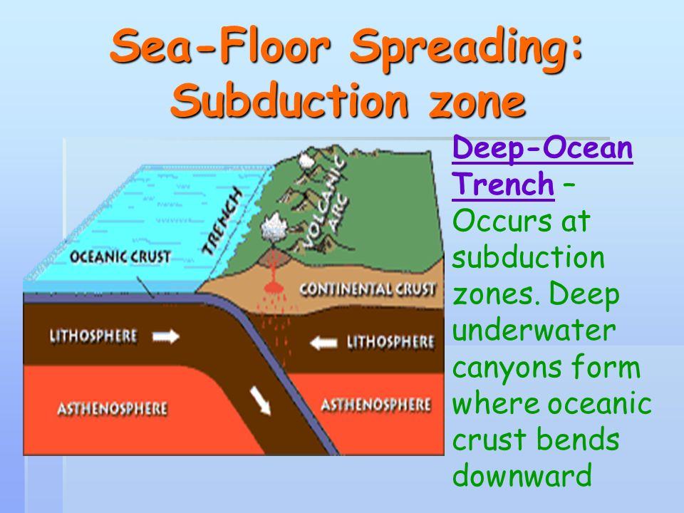 Sea Floor Spreading Ppt Video Online Download