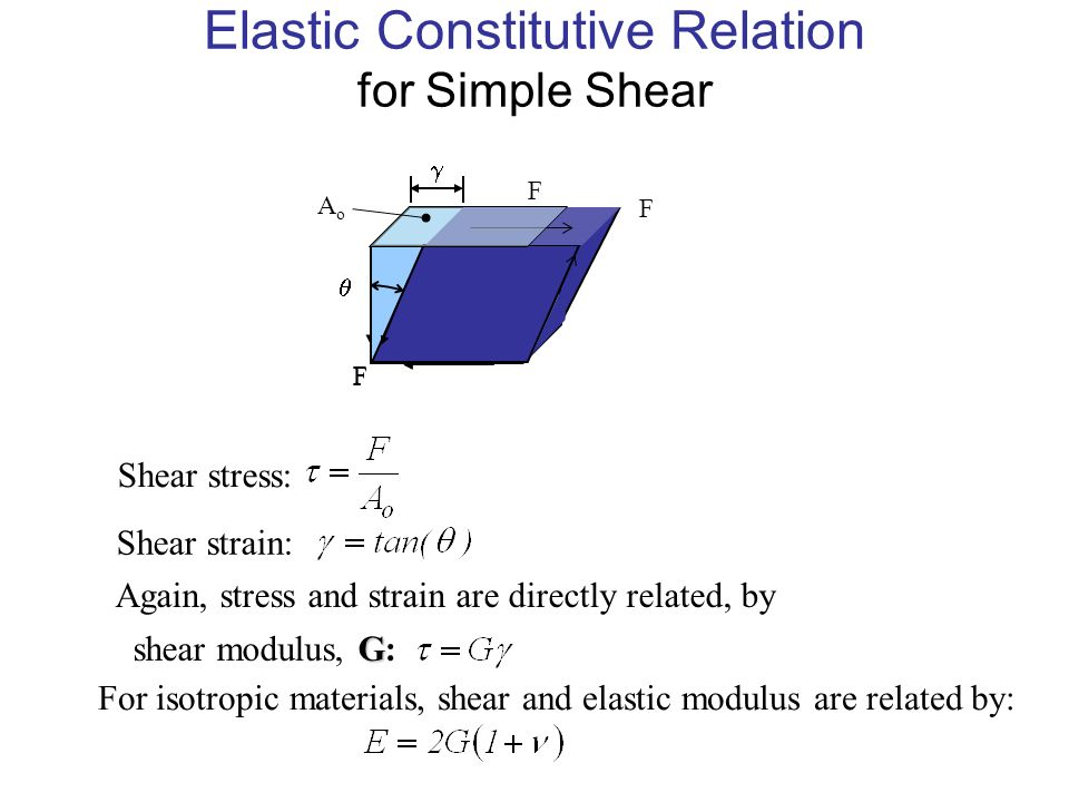 bi isotropic constitutive relationship