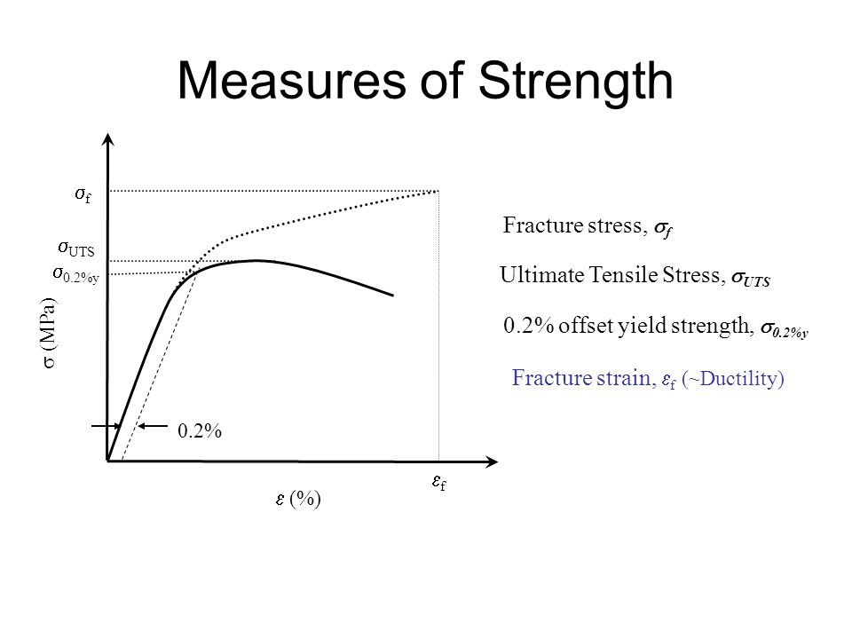 lab report tensile strength Report writing service theory of tensile test engineering essay print reference because fracture begins at the ultimate tensile strength, the stress is.