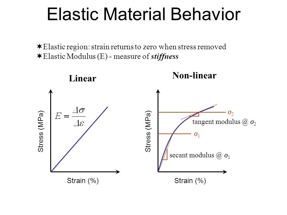relationship between elastic modulus and stiffness