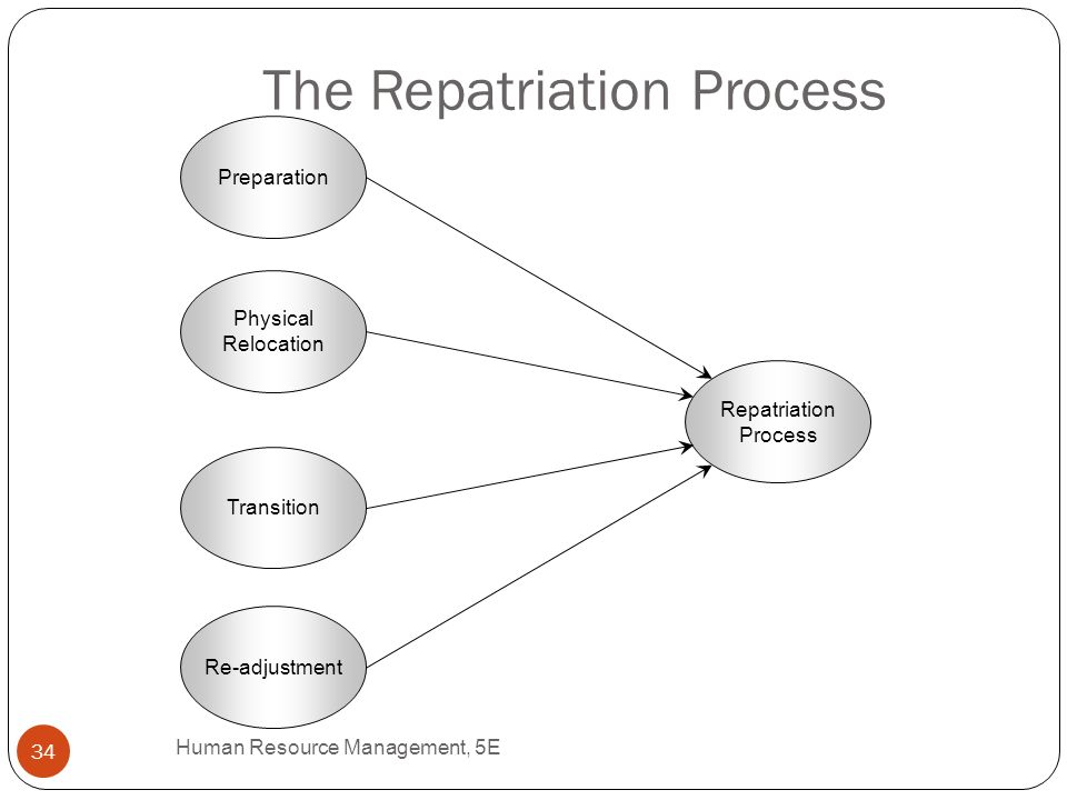 repatriation in hrm Expatriation and repatriation in mncs: a taxonomy  the study of the expatriation strategies of mncs is dominated by issues of international human resource management, .