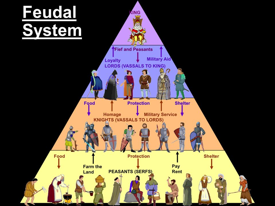 feudal economic system Feudal economics are simply the economics associated with the decentralized hierarchical system of feudalism, and aspect of the middle ages they did not differ appreciably from other economics of.